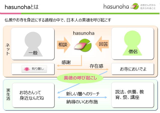 hasunohaの概要