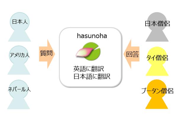 hasunohaグローバル