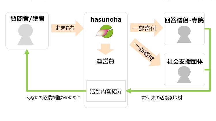 okimochizukai